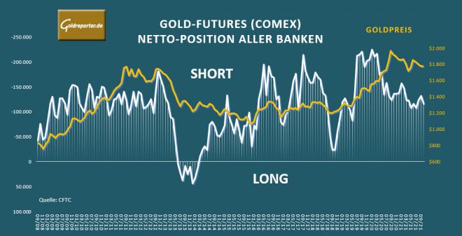 Gold, Banken, Comex, Positionen, Goldpreis