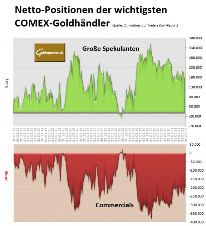 Goldmarkt, Futures, Gold, CoT