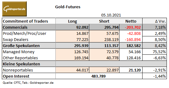 Goldmarkt, Futures, Gold, CoT-Daten, Positionen, Spekulanten
