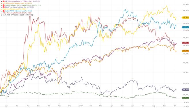 Gold, Goldpreis, Aktien, Vergleich