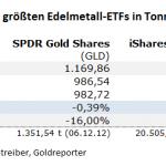Gold-ETF-13.10.21