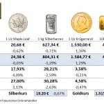 Goldmünzen-Preise-01.10.21
