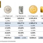 Goldmünzen-Preise-08.10.21