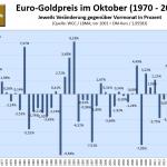 Goldpreis-im-Oktober-2021