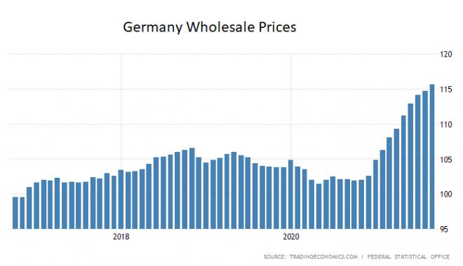 Inflation, Preise, Deutschland, Großhandel