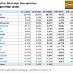 Staatsanleihen-05.10.21