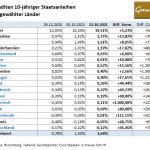 Staatsanleihen-12.10.21