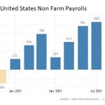 US-Arbeitsmarkt-09-20221